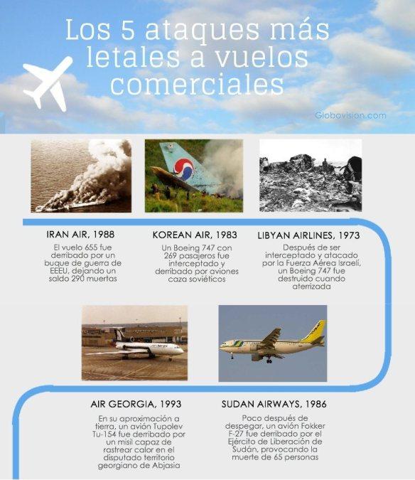 Los-ataques-más-letales-contra-vuelos-comerciales